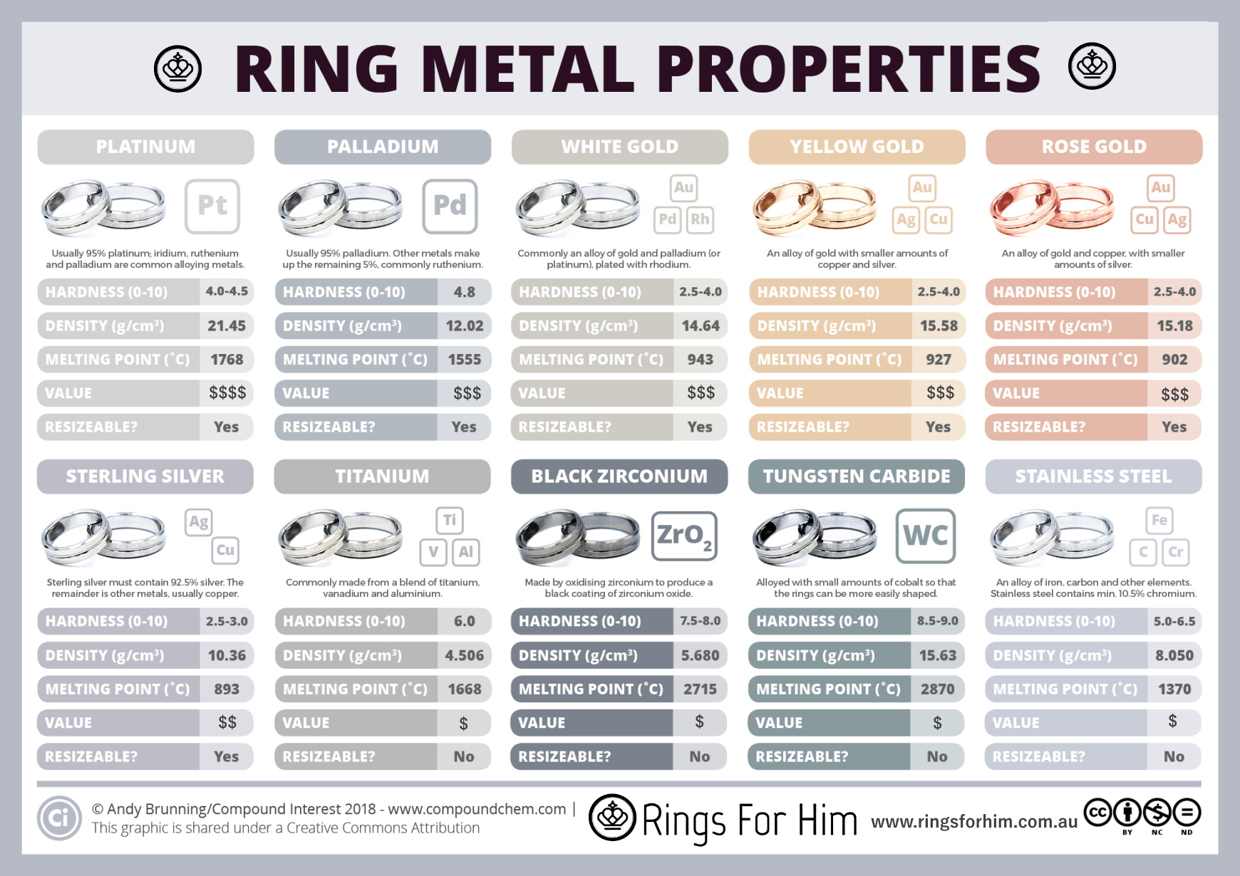 what are rings made from tungsten titanium stainless steel
